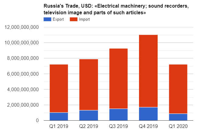 2019 Import of electrical machinery