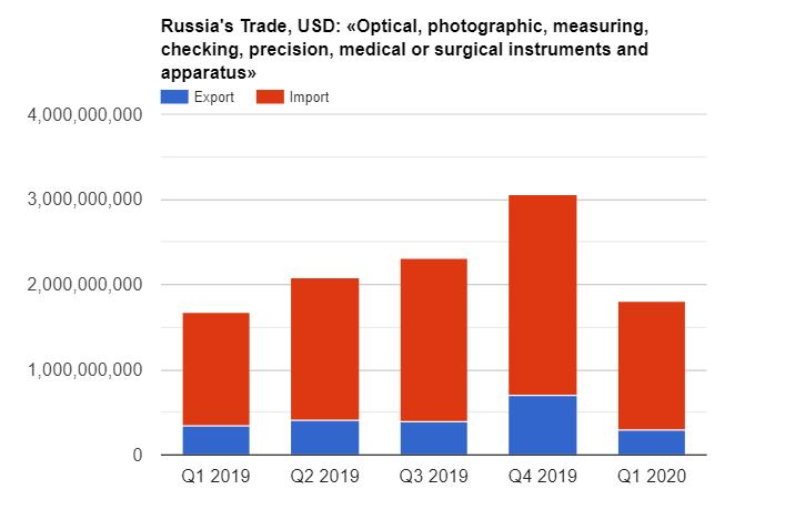 2019 Import of optical equipment
