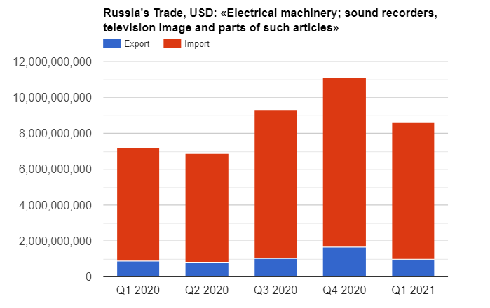 2020 Import of electrical machinery