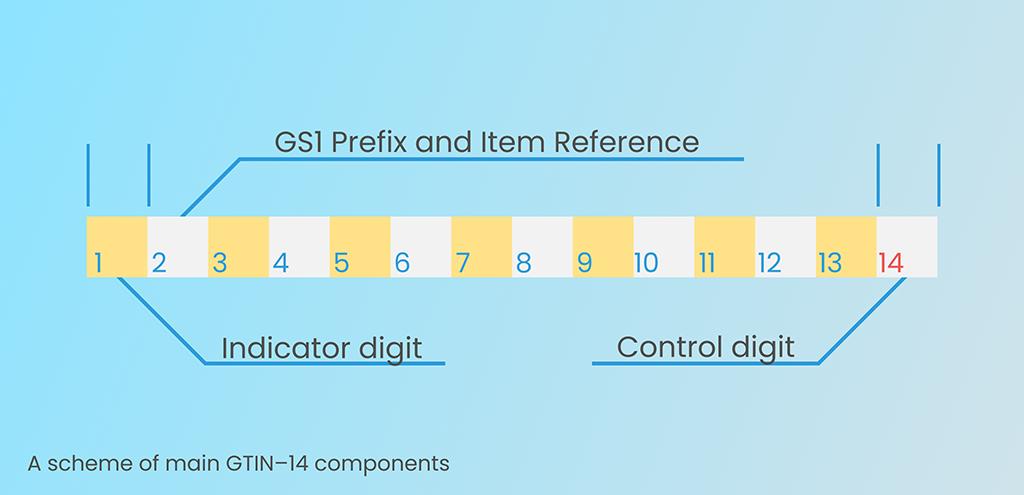 A Scheme of main GLN-14 components
