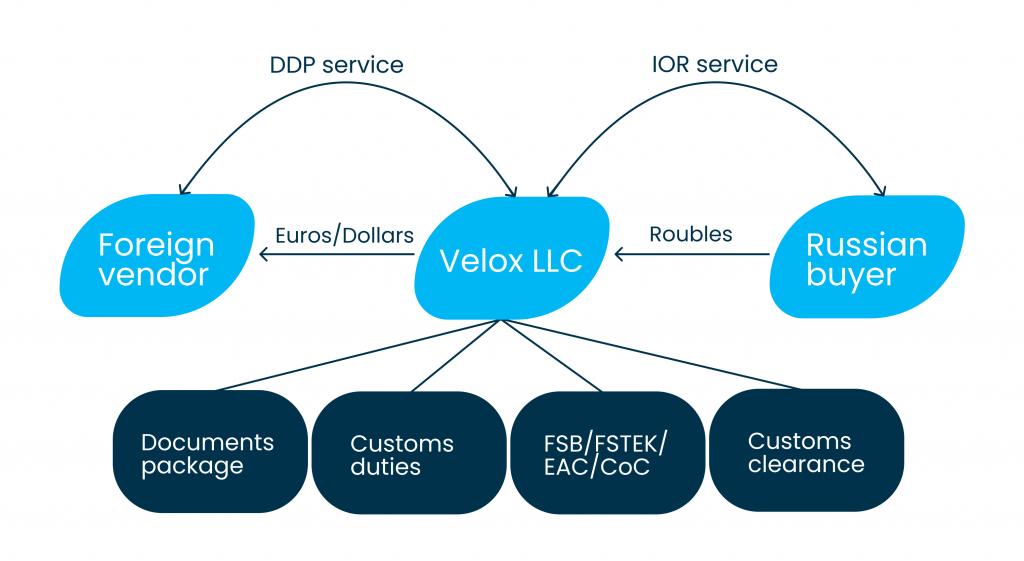 Velox DDP-IOR shipping model